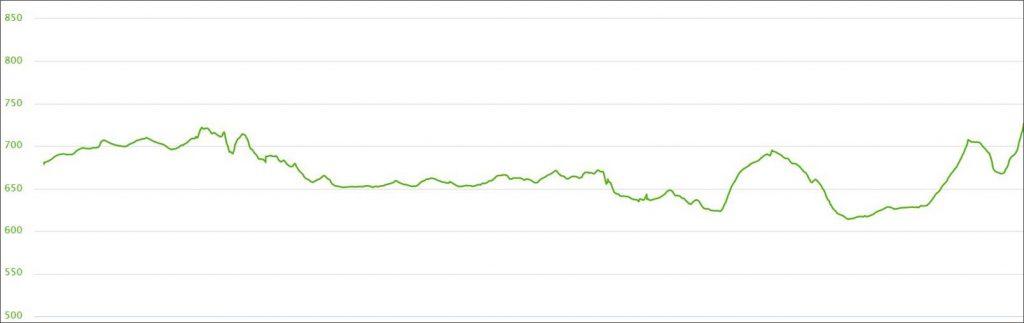 Höhenprofil des Andechs Expert Trails