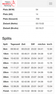 Hamburg Marathon 2018 Kilometersplits