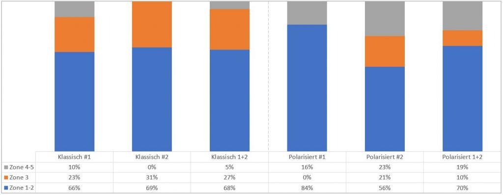Polarisiertes vs. Klassisches Laftraining